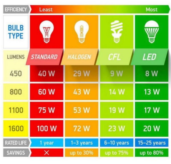 electric lighting bulbs